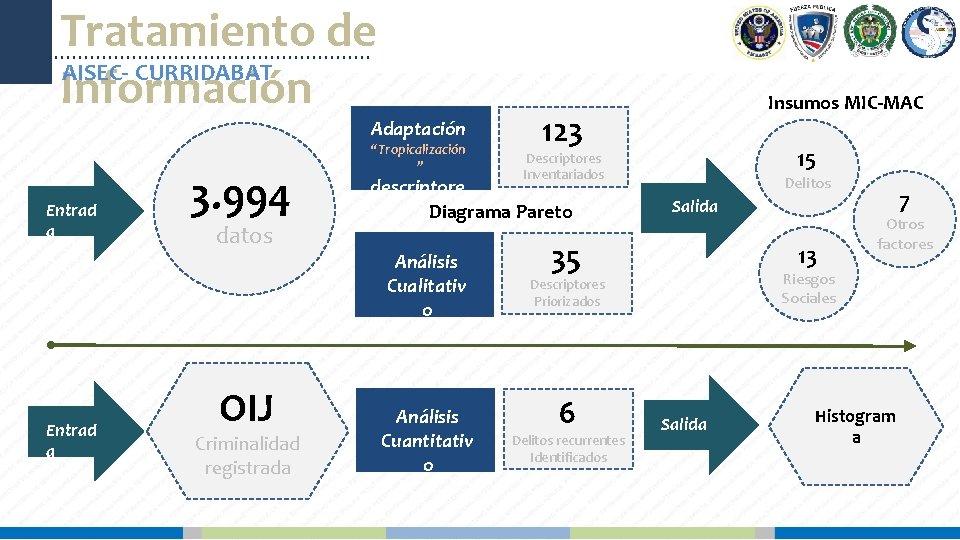 Tratamiento de AISEC- CURRIDABAT Información Adaptación Entrad a 3. 994 datos OIJ Criminalidad registrada