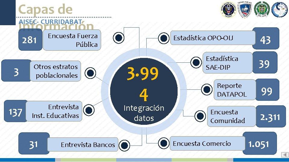 Capas de AISEC- CURRIDABAT Información Encuesta Fuerza 281 3 137 Pública Otros estratos poblacionales