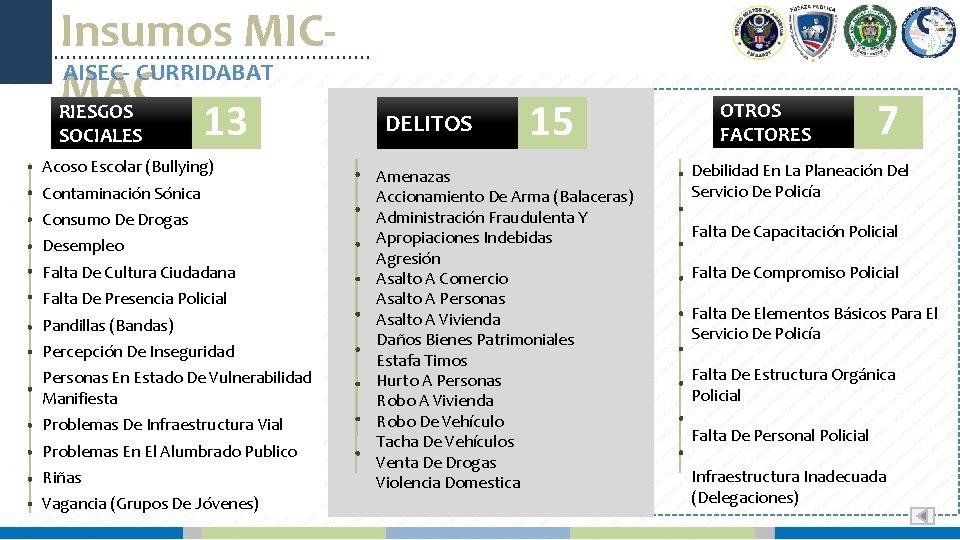Insumos MICAISEC- CURRIDABAT MAC RIESGOS SOCIALES 13 Acoso Escolar (Bullying) Contaminación Sónica Consumo De