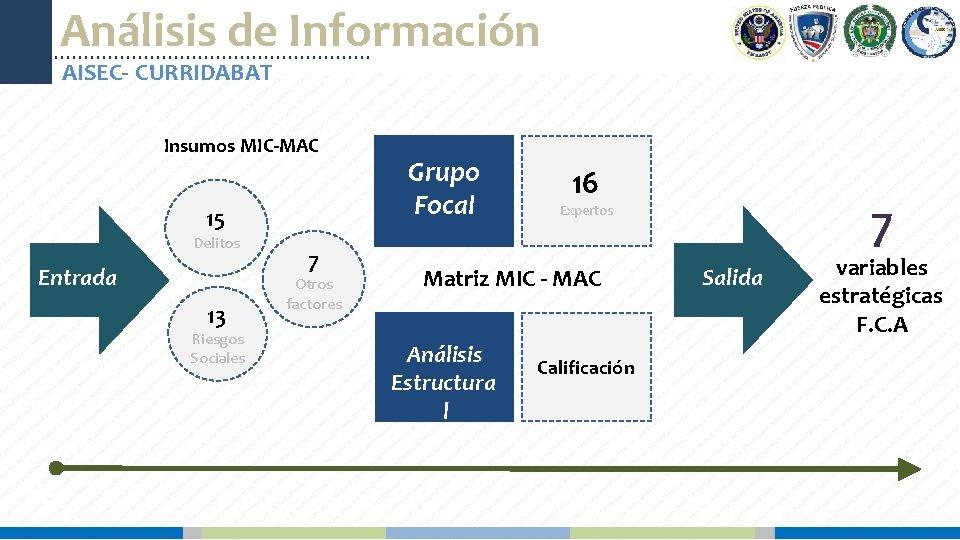Análisis de Información AISEC- CURRIDABAT Insumos MIC-MAC 15 Delitos Entrada 13 Riesgos Sociales 7
