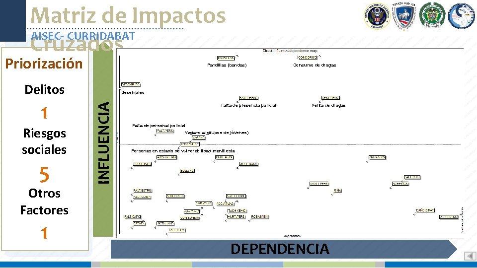 Matriz de Impactos AISEC- CURRIDABAT Cruzados Priorización Pandillas (bandas) Delitos Riesgos sociales 5 Otros