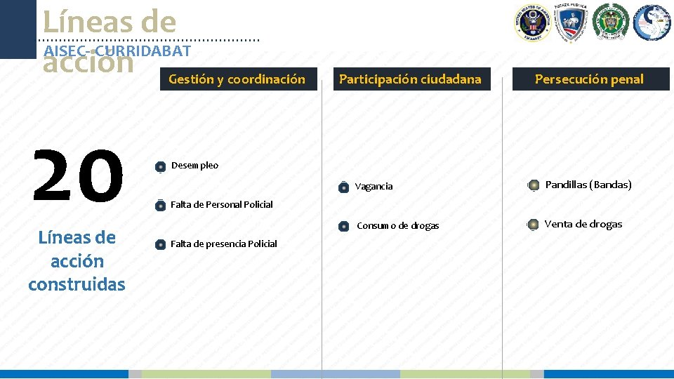 Líneas de AISEC- CURRIDABAT acción Gestión y coordinación 20 Líneas de acción construidas Participación