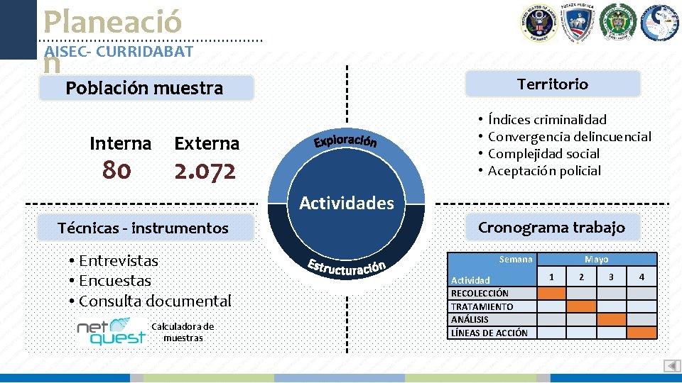 Planeació AISEC- CURRIDABAT n Territorio Población muestra Interna 80 • • Externa 2. 072