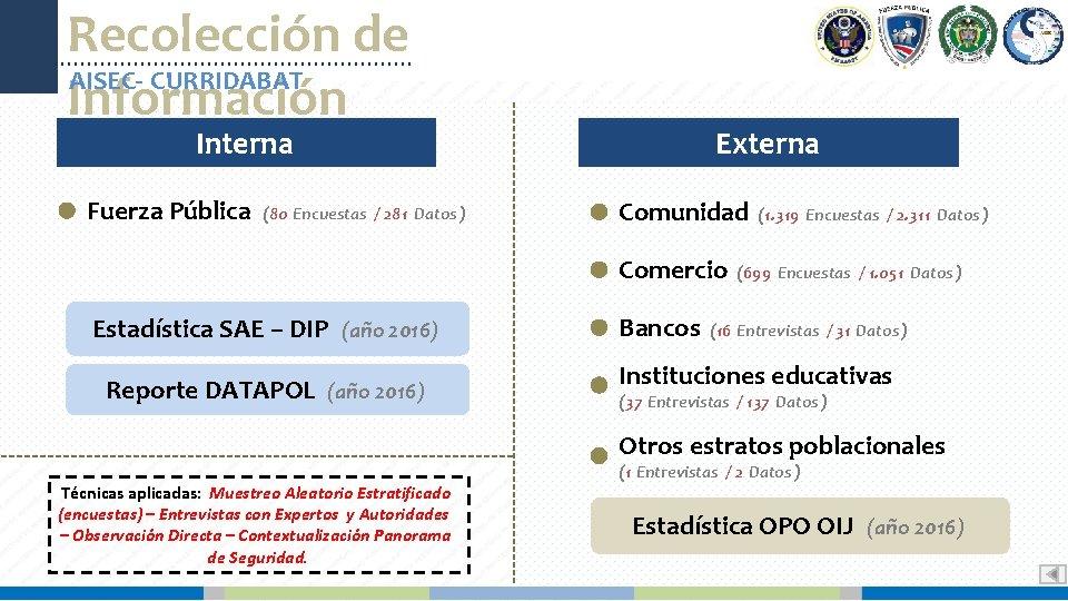 Recolección de AISEC- CURRIDABAT Información Externa Interna Fuerza Pública (80 Encuestas / 281 Datos