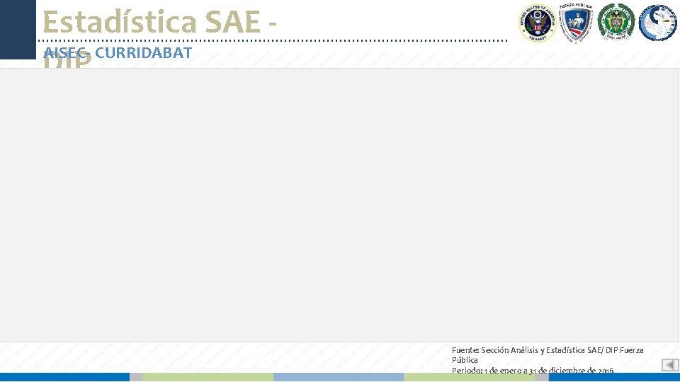 Estadística SAE AISEC- CURRIDABAT DIP Fuente: Sección Análisis y Estadística SAE/ DIP Fuerza Pública