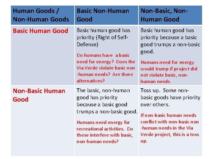 Human Goods / Non-Human Goods Basic Non-Human Good Non-Basic, Non. Human Good Basic human