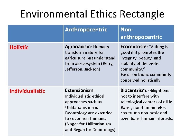 """Environmental Ethics Rectangle Anthropocentric Nonanthropocentric Holistic Agrarianism: Humans Ecocentrism: """"A thing is Individualistic Extensionism:"""