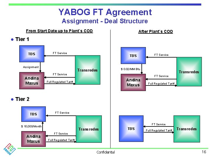 YABOG FT Agreement Assignment - Deal Structure From Start Date up to Plant´s COD