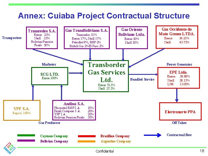 Annex: Cuiaba Project Contractual Structure Transredes S. A. Transporters Gas Trans. Boliviano S. A.