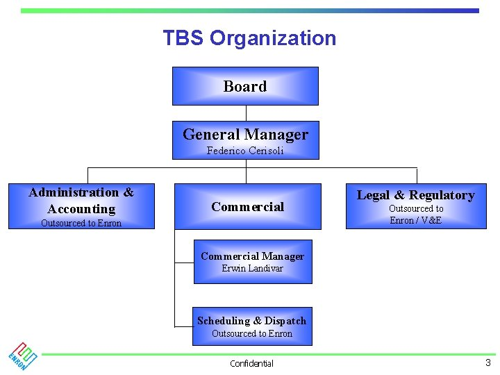 TBS Organization Board General Manager Federico Cerisoli Administration & Accounting Commercial Outsourced to Enron