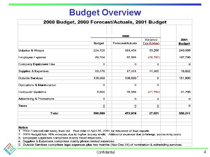 Budget Overview Confidential 4