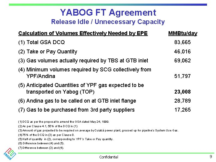 YABOG FT Agreement Release Idle / Unnecessary Capacity Calculation of Volumes Effectively Needed by