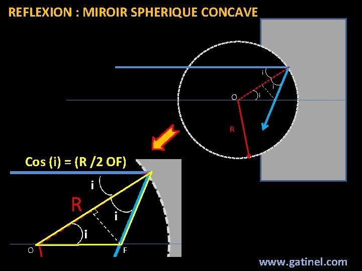 REFLEXION : MIROIR SPHERIQUE CONCAVE i i O i R Cos (i) = (R