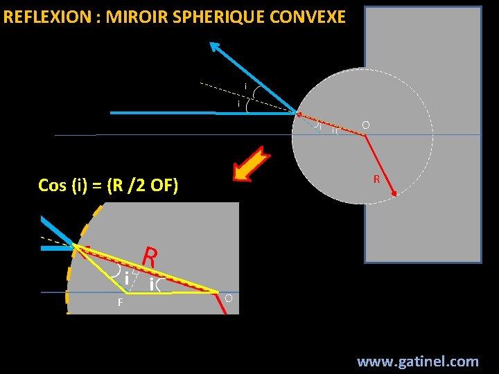 REFLEXION : MIROIR SPHERIQUE CONVEXE i i O R Cos (i) = (R /2
