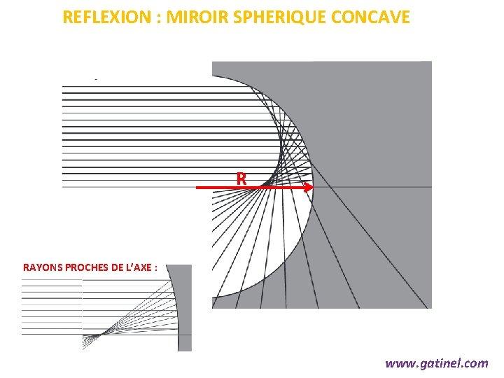 REFLEXION : MIROIR SPHERIQUE CONCAVE R RAYONS PROCHES DE L'AXE : www. gatinel. com