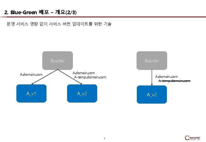 2. Blue-Green 배포 – 개요(2/3) 운영 서비스 영향 없이 서비스 버전 업데이트를 위한 기술