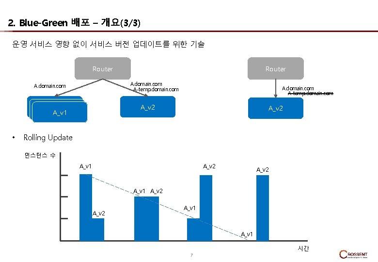 2. Blue-Green 배포 – 개요(3/3) 운영 서비스 영향 없이 서비스 버전 업데이트를 위한 기술