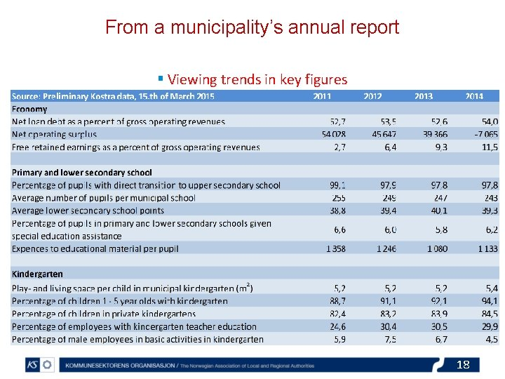 From a municipality's annual report § Viewing trends in key figures 18