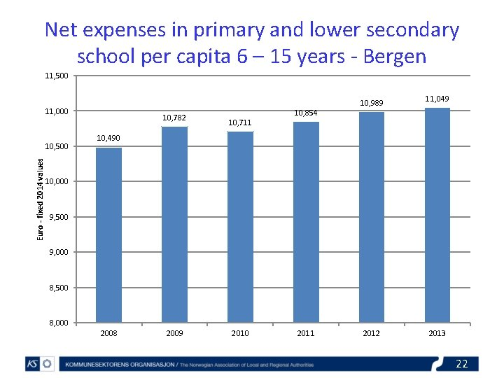 Net expenses in primary and lower secondary school per capita 6 – 15 years