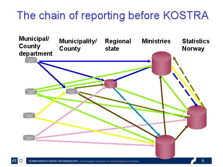 The chain of reporting before KOSTRA Municipal/ County department Municipality/ County Regional state Ministries