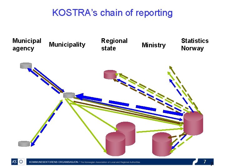 KOSTRA's chain of reporting Municipal agency Municipality Regional state Ministry Statistics Norway 7 7