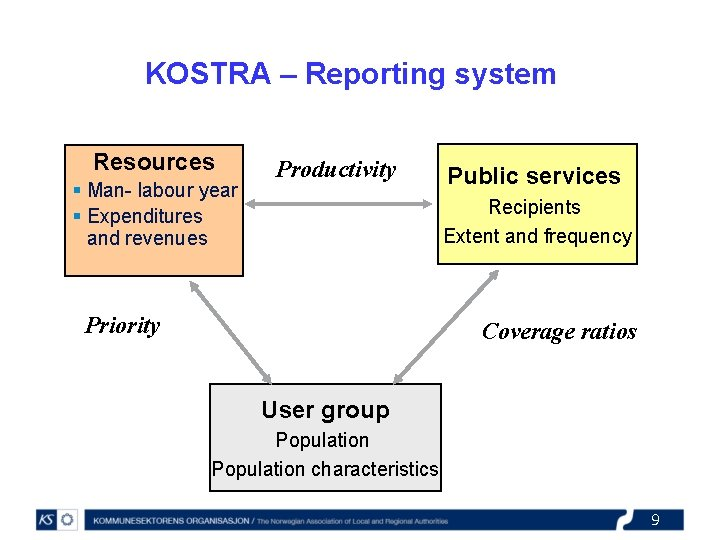 KOSTRA – Reporting system Resources § Man- labour year § Expenditures and revenues Productivity