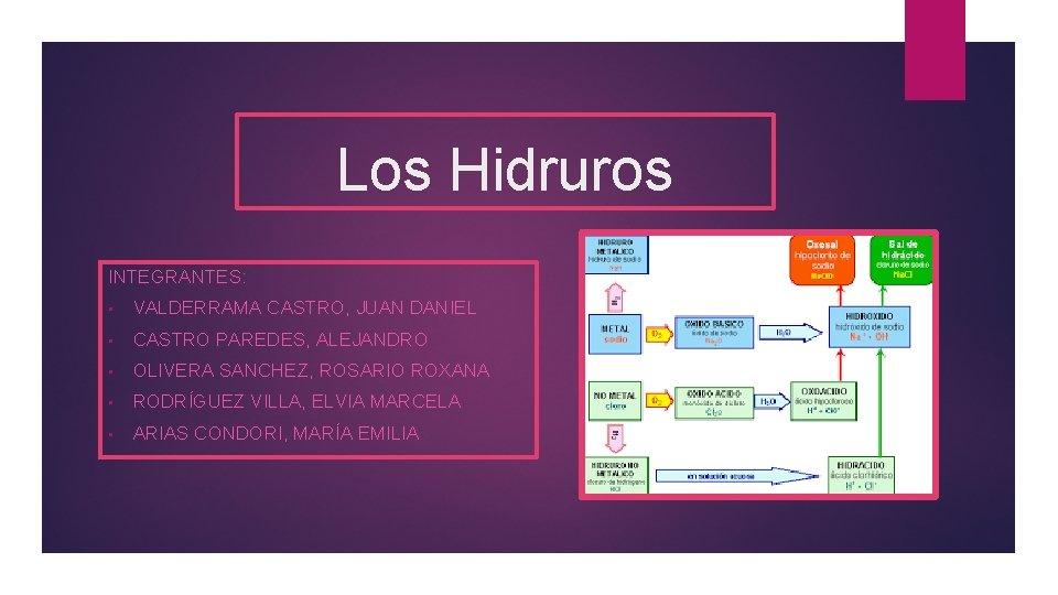 Los Hidruros INTEGRANTES: • VALDERRAMA CASTRO, JUAN DANIEL • CASTRO PAREDES, ALEJANDRO • OLIVERA