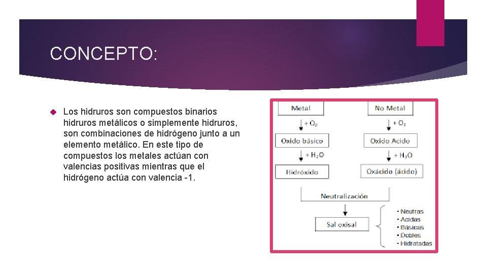 CONCEPTO: Los hidruros son compuestos binarios hidruros metálicos o simplemente hidruros, son combinaciones de