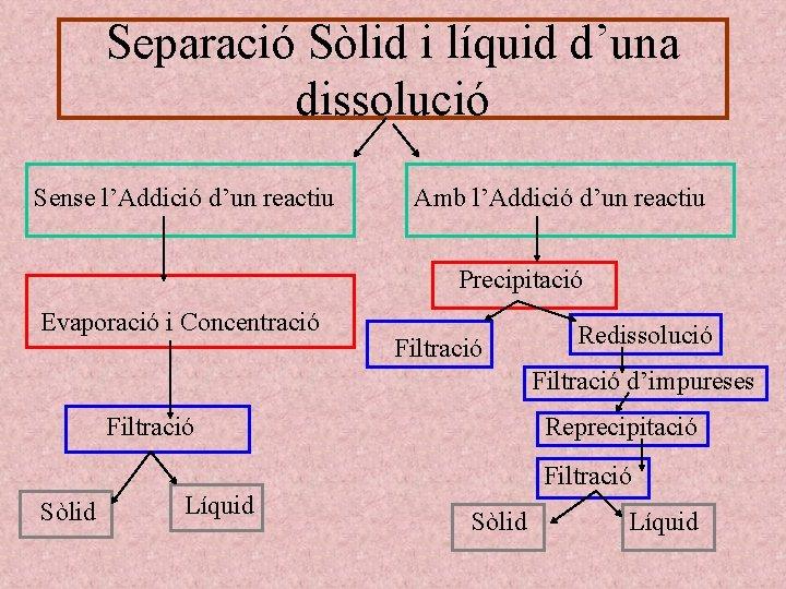 Separació Sòlid i líquid d'una dissolució Sense l'Addició d'un reactiu Amb l'Addició d'un reactiu