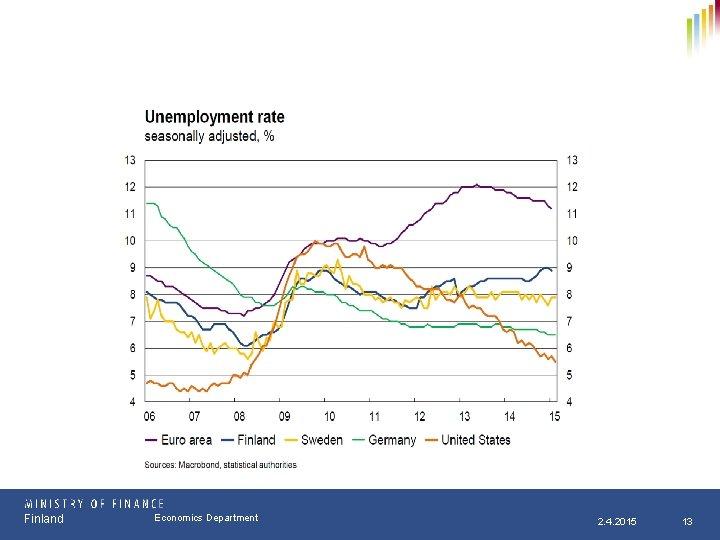 Finland Osasto Economics Department pp. kk. vvvv 2. 4. 2015 13
