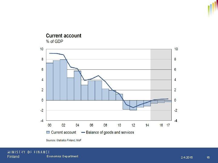 Finland Osasto Economics Department pp. kk. vvvv 2. 4. 2015 16