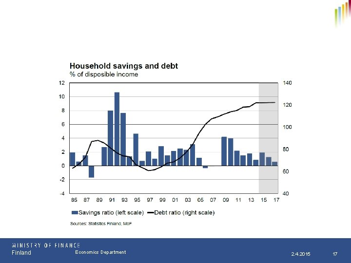 Finland Osasto Economics Department pp. kk. vvvv 2. 4. 2015 17