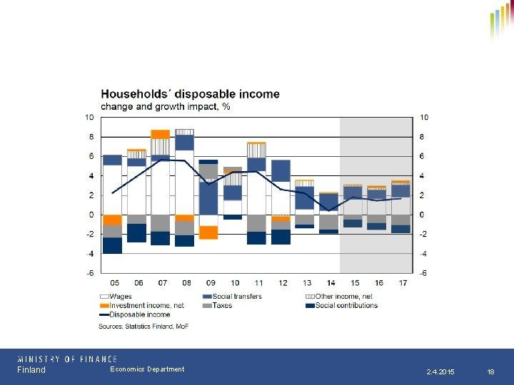 Finland Osasto Economics Department pp. kk. vvvv 2. 4. 2015 18