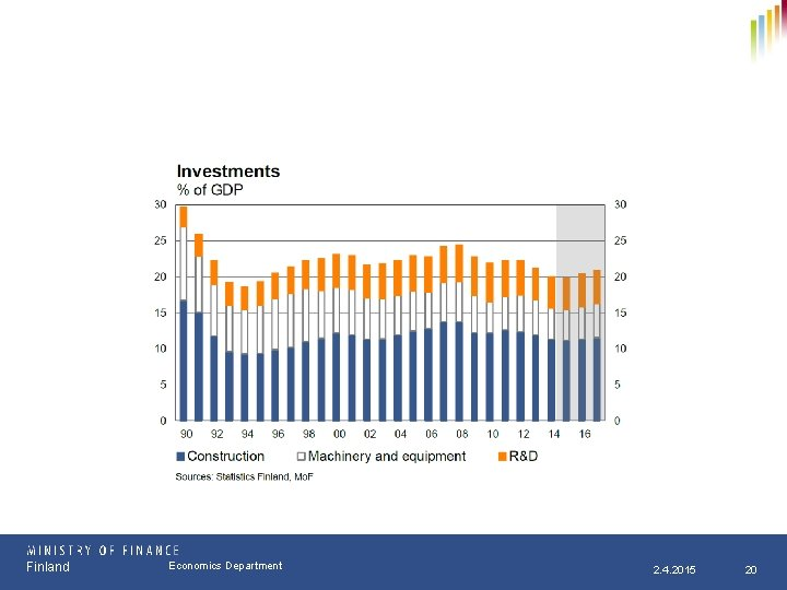 Finland Osasto Economics Department pp. kk. vvvv 2. 4. 2015 20
