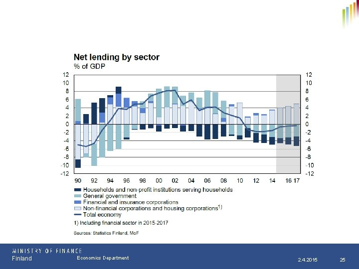 Finland Osasto Economics Department pp. kk. vvvv 2. 4. 2015 25