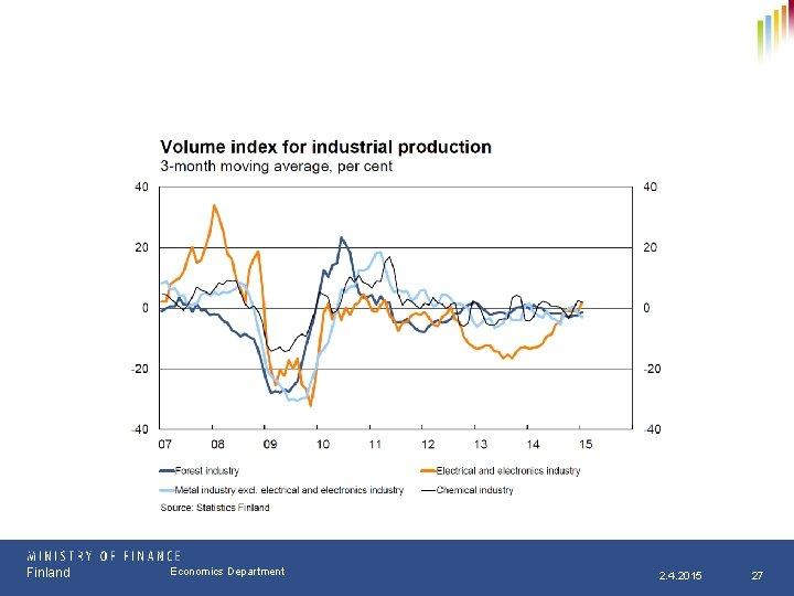 Finland Osasto Economics Department pp. kk. vvvv 2. 4. 2015 27