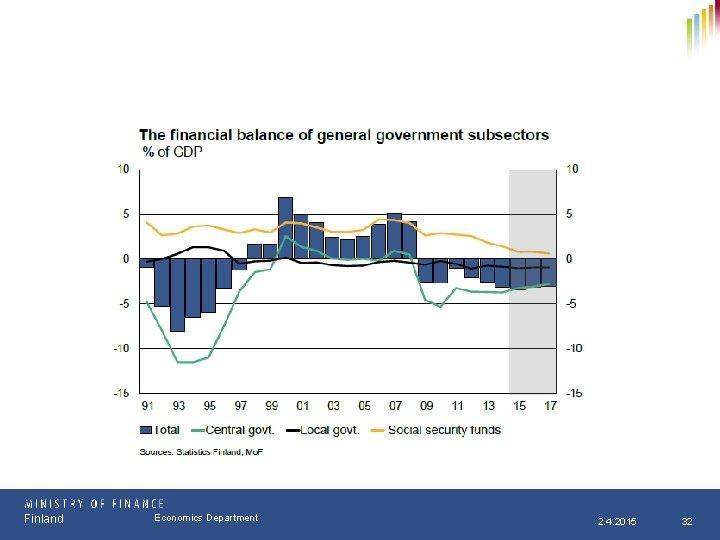 Finland Osasto Economics Department pp. kk. vvvv 2. 4. 2015 32