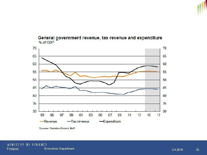 Finland Osasto Economics Department pp. kk. vvvv 2. 4. 2015 33