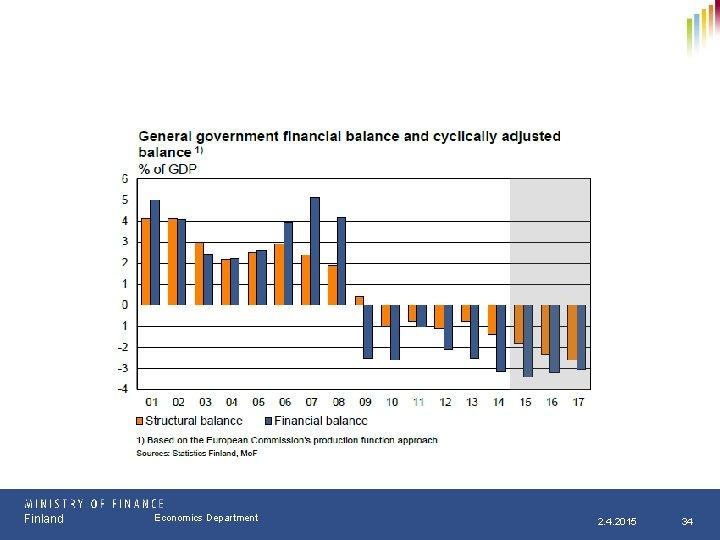 Finland Osasto Economics Department pp. kk. vvvv 2. 4. 2015 34