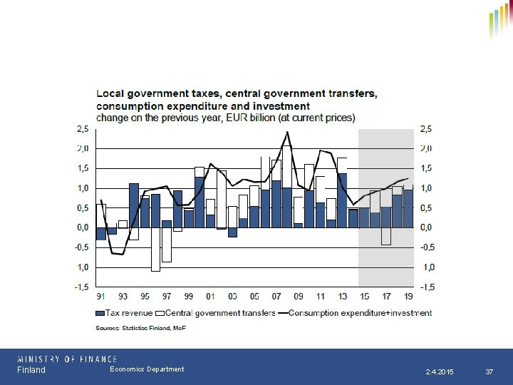 Finland Osasto Economics Department pp. kk. vvvv 2. 4. 2015 37