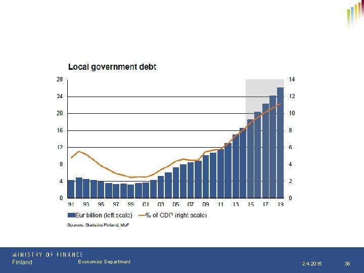 Finland Osasto Economics Department pp. kk. vvvv 2. 4. 2015 38