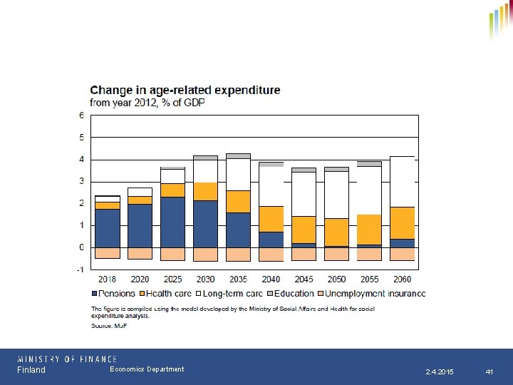 Finland Osasto Economics Department pp. kk. vvvv 2. 4. 2015 41