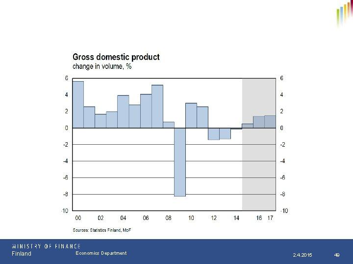 Finland Osasto Economics Department pp. kk. vvvv 2. 4. 2015 49