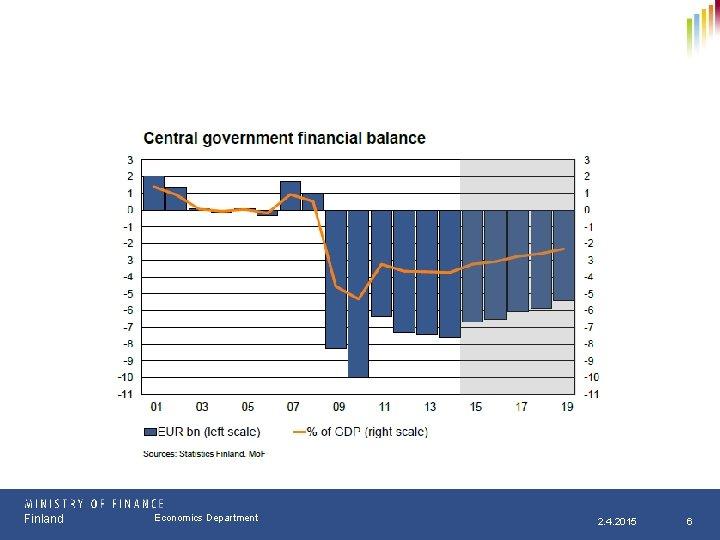 Finland Osasto Economics Department pp. kk. vvvv 2. 4. 2015 6