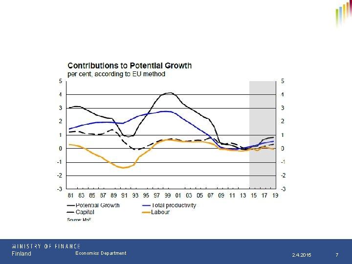 Finland Osasto Economics Department pp. kk. vvvv 2. 4. 2015 7