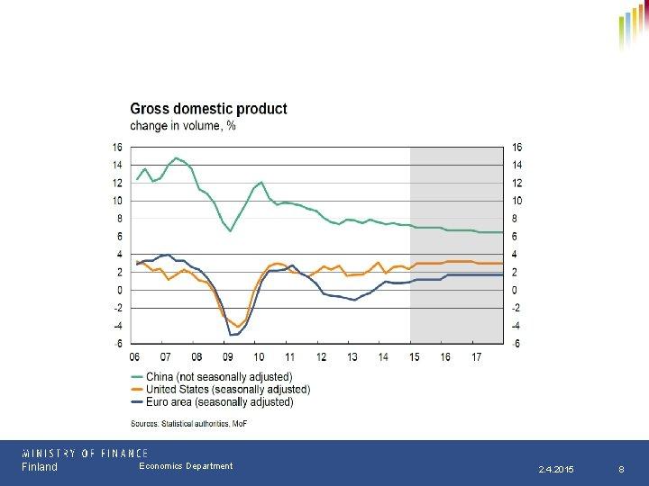 Finland Osasto Economics Department pp. kk. vvvv 2. 4. 2015 8