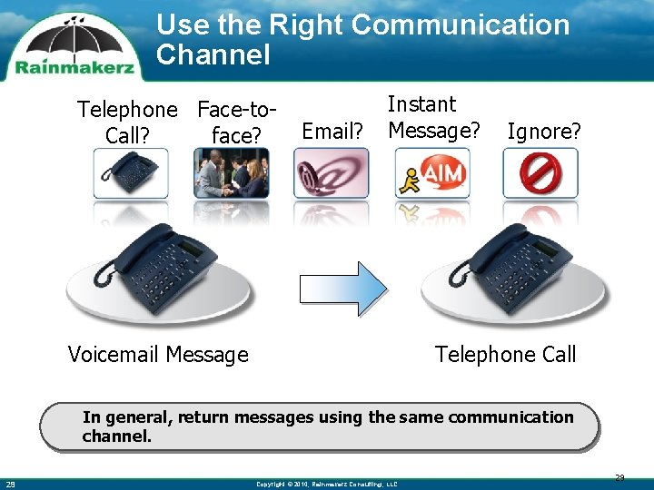 Use the Right Communication Channel Telephone Face-to. Call? face? Email? Instant Message? Voicemail Message