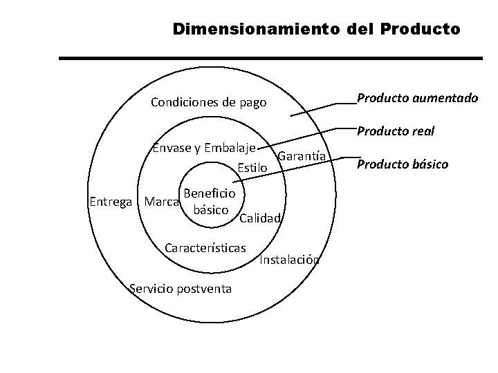 Dimensionamiento del Producto Condiciones de pago Envase y Embalaje Garantía Estilo Entrega Marca Beneficio