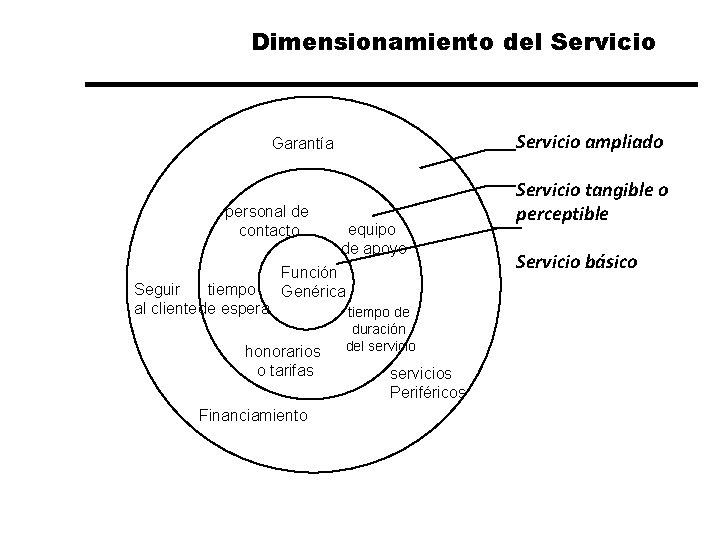 Dimensionamiento del Servicio ampliado Garantía personal de contacto Seguir tiempo al cliente de espera