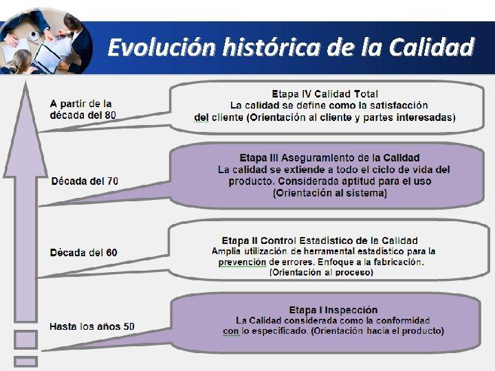 Evolución histórica de la Calidad